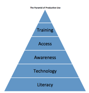 """McGregor & Guthrie's """"The Pyramid of Productive Use,"""" taken from their article"""